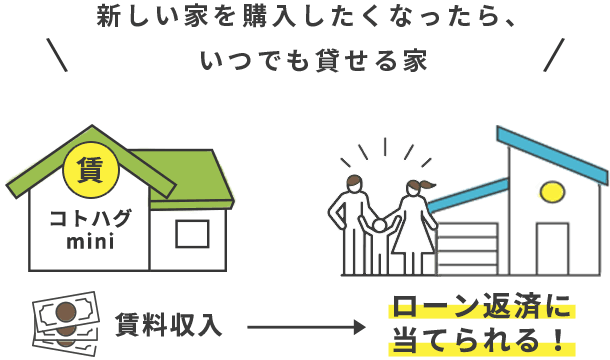 【コトハグ.mini】新しい家を購入したくなったら、いつでも貸せる家。賃貸収入をローン返済に当てられる!